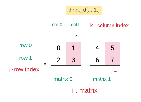 Example of a two-dimensional array.