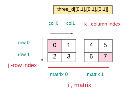 Example of three-dimensional array.