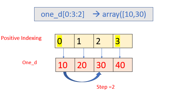 Example of a one-dimensional array
