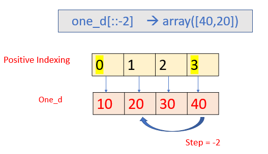 Example of one-dimensional array.