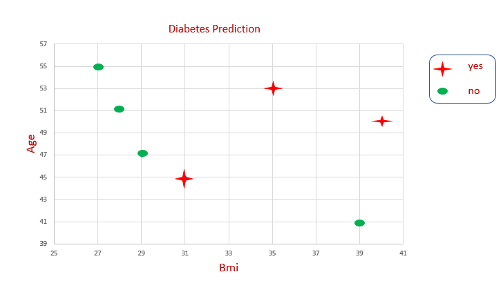 Chart showing the prediction of diabetes plotted for the sample data, with BMI as the x-axis, Age as the y-axis