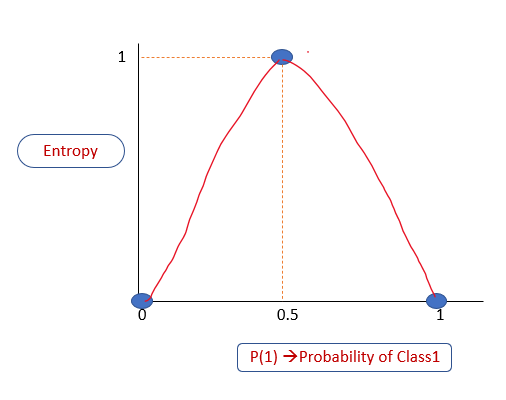 diagram with probability of class1 on x-axis and entropy on y-axis, showing how entropy varies between 0 and 1