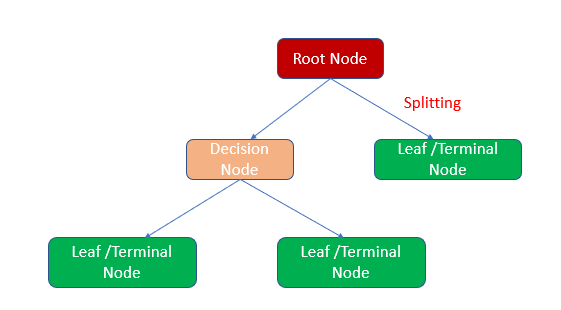 diagram showing the relationships of root node, decision node, and leaf/terminals nodes