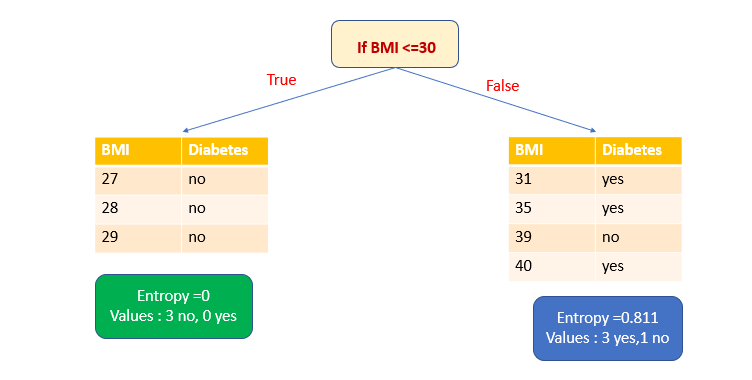 diagram showing how sample data is split if BMI is less than or equal to 30
