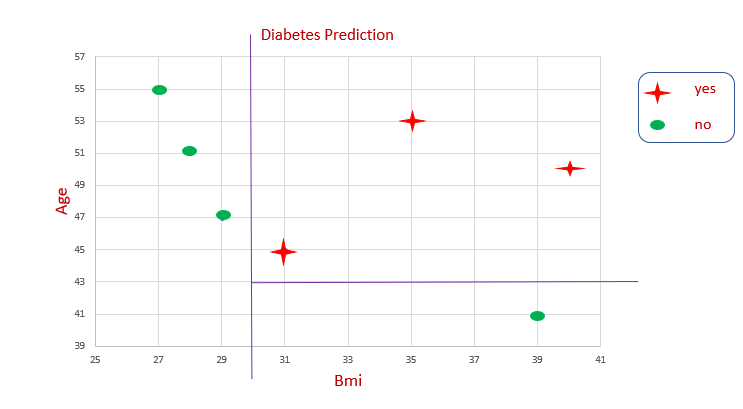 Diabetes prediction chart with BMI as the x-axis, Age as the y-axis, showing boundary lines