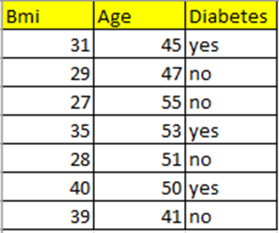 three-column table of sample data for the variables Age, BMI, and Diabetes