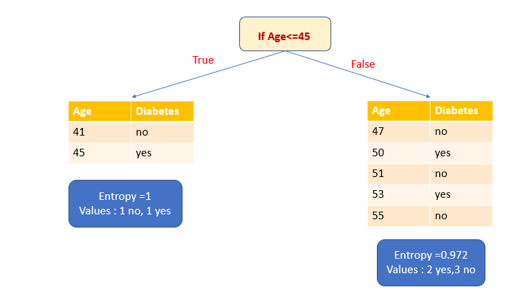 diagram showing how sample data is split if Age is less than or equal to 45