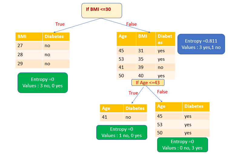 diagram showing how sample data is split if BMI is less than or equal to 30 and Age is less than or equal to 43